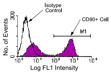 Flow Cytometry