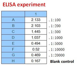 Enzyme-linked Immunoabsorbent Assay